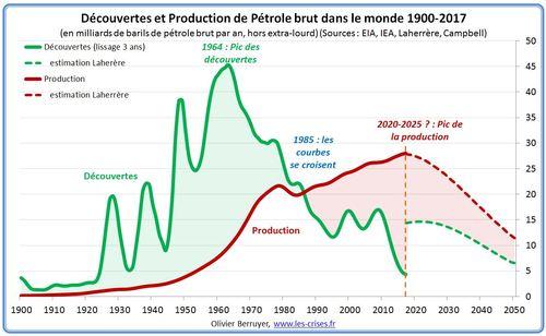 Production-petrole.jpg